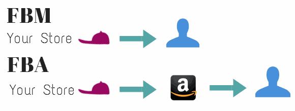 FBA o FBM su Amazon? Cosa significa?
